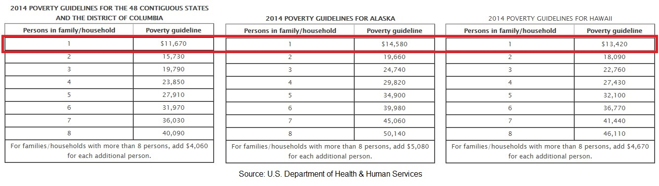 2014 Poverty guidelines from the U.S. Dept. of Health & Human Services.