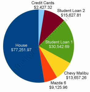 My household debt, totaling $148,633.01.