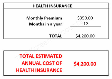 Estimated cost of health insurance